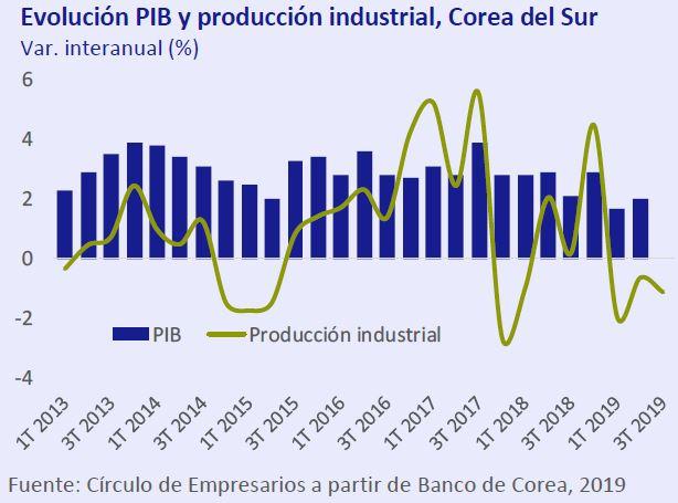Evolucion-PIB-y-producción-industrial-Corea-del-Sur-asi-esta-la-economia-octubre-2019-Circulo-de-Empresarios