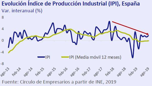 Evolucion-indice-produccion-industrial-IPI-España-asi-esta-la-economia-octubre-2019-Circulo-de-Empresarios