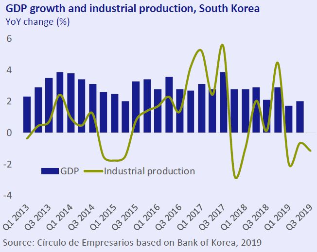 GDP-growth-and-industrial-production-South-Korea-Economy-at-a-glance-October-2019-Circulo-de-Empresarios