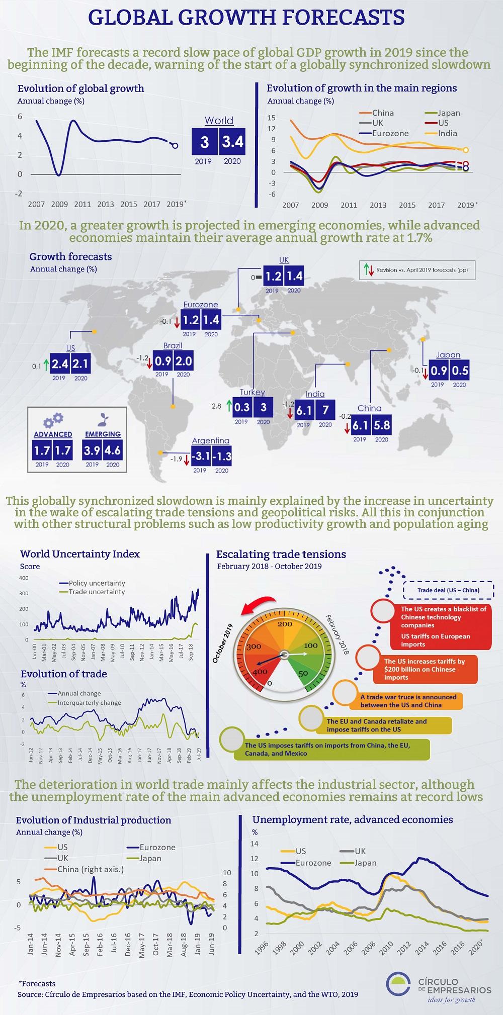 GLOBAL-GROWTH-FORECASTS-infographic-October-2019-Circulo-de-Empresarios