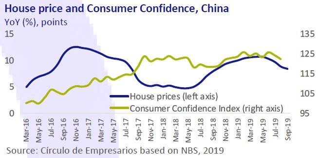 House-price-and-Consumer-Confidence-China-Business-at-a-glance-October-2019-Circulo-de-Empresarios