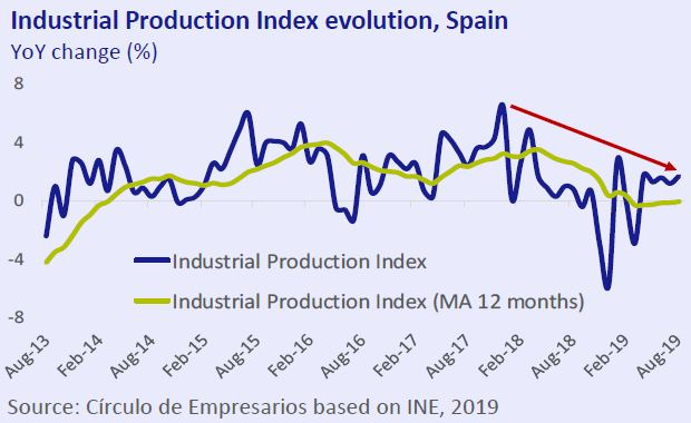 Industrial-Production-Index-evolution-Spain-Economy-at-a-glance-October-2019-Circulo-de-Empresarios