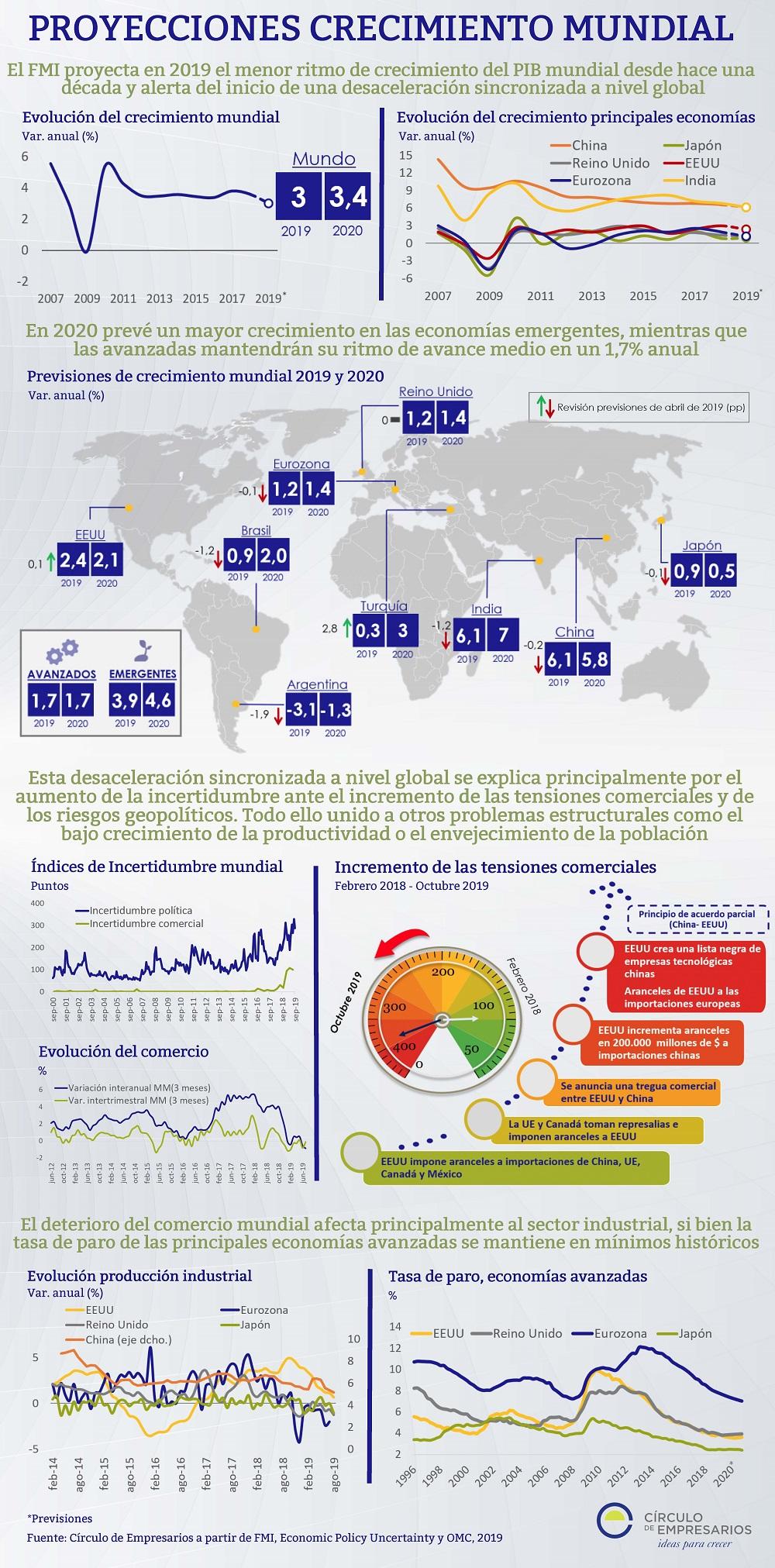 PROYECCIONES-de-CRECIMIENTO-MUNDIAL-infografía-octubre-2019-Circulo-de-Empresarios