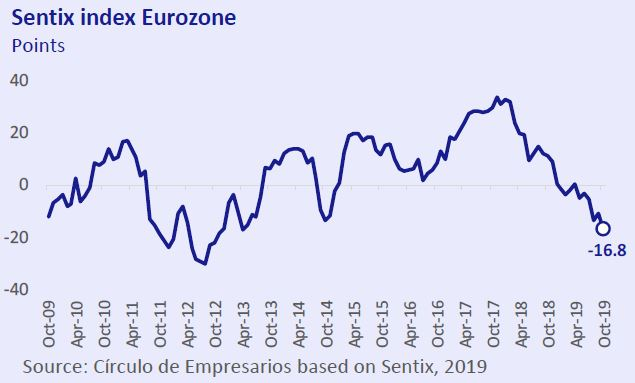 Sentix-index-Eurozone-Economy-at-a-glance-October-2019-Circulo-de-Empresarios
