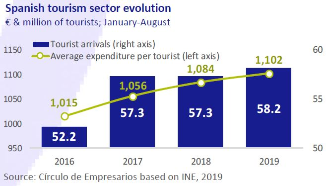 Spanish-tourism-sector-evolution-Economy-at-a-glance-October-2019-Circulo-de-Empresarios