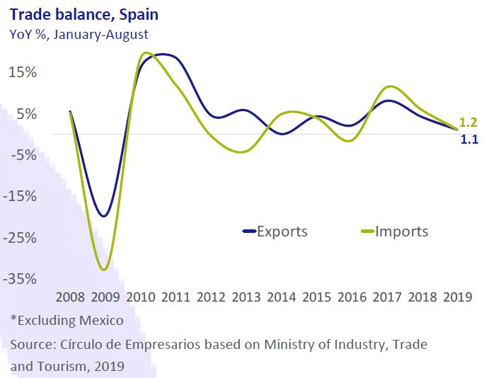 Trade-balance-Spain-Business-at-a-glance-October-2019-Circulo-de-Empresarios
