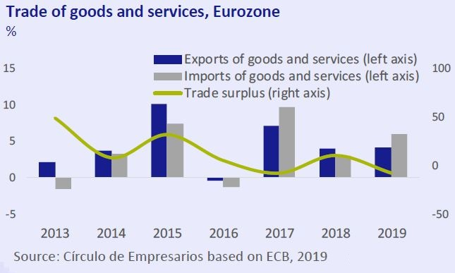 Trade-of-goods-and-services-Eurozone-Business-at-a-glance-October-2019-Circulo-de-Empresarios