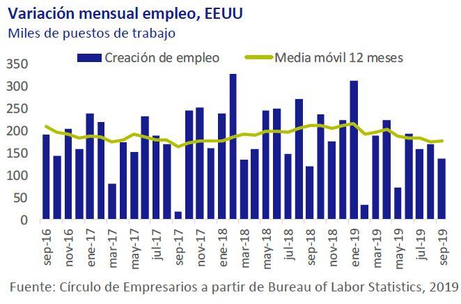 Variación-mensual-empleo-EEUU-asi-esta-la-economia-octubre-2019-Circulo-de-Empresarios