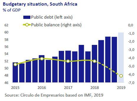 Budgetary-situation-South-Africa-Economy-at-a-glance-November-2019-Circulo-de-Empresarios
