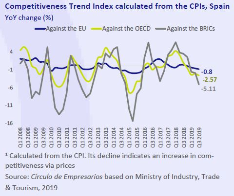 Competitiveness-trend-index-calculated-from-CPIs-Spain-Business-at-a-glance-November-2019-Circulo-de-Empresarios