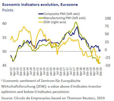 Economic-indicator-evolution-Eurozone-Economy-at-a-glance-November-2019-Circulo-de-Empresarios