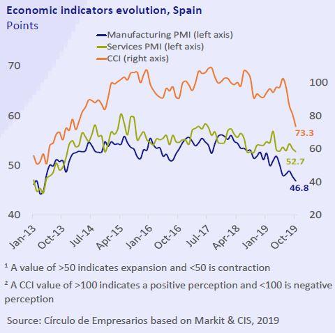 Economic-indicators-evolution-Spain-Economy-at-a-glance-November-2019-Circulo-de-Empresarios