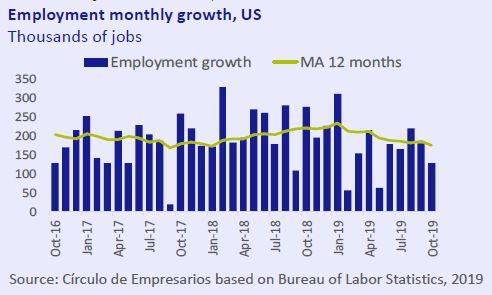 Employment-monthly-growth-US-Economy-at-a-glance-November-2019-Circulo-de-Empresarios