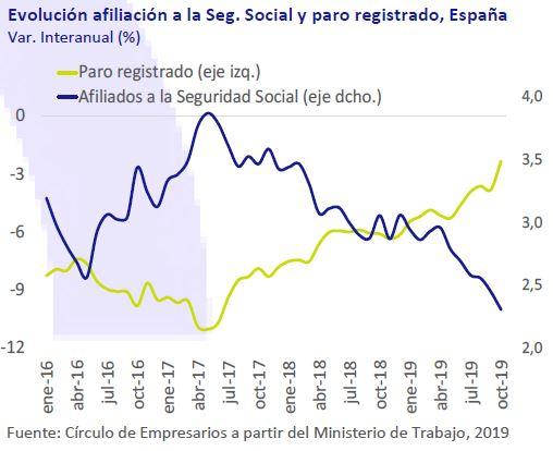 Evolucion-afiliacion-seg-social-paro-registrado-españa-asi-esta-la-economia-noviembre-2019-Circulo-de-Empresarios