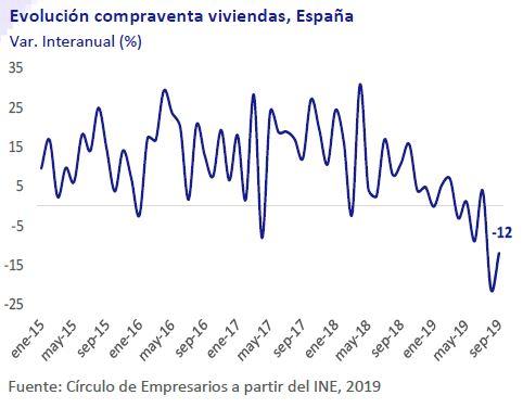 Evolucion-compraventa.viviendas.España-Asi-esta-la-Empresa-noviembre-2019-Circulo-de-Empresarios