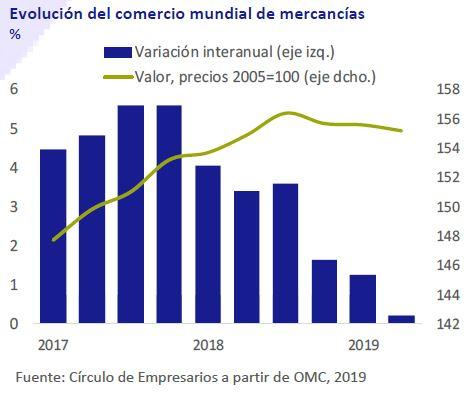 Evolucion-del-Comercio-mundial-de-mercancias-Asi-esta-la-Empresa-noviembre-2019-Circulo-de-Empresarios