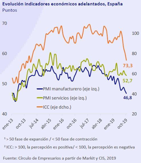 Evolucion-indicadores-economicos-adelantados-españa-asi-esta-la-economia-noviembre-2019-Circulo-de-Empresarios