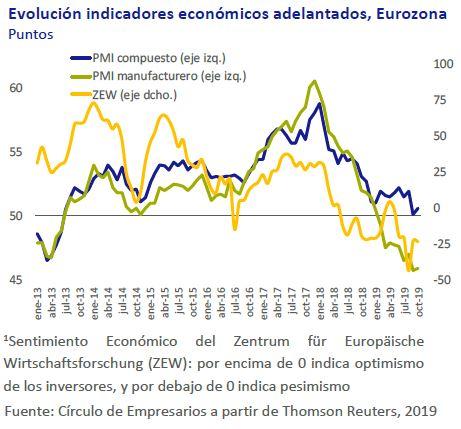 Evolucion-indicadores-economicos-adelantados-eurozona-asi-esta-la-economia-noviembre-2019-Circulo-de-Empresarios