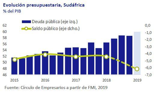 Evolucion-presupuestaria-sudafrica-asi-esta-la-economia-noviembre-2019-Circulo-de-Empresarios