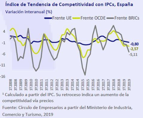 Indice-tendencia-competitividad-IPCs-España-Asi-esta-la-Empresa-noviembre-2019-Circulo-de-Empresarios