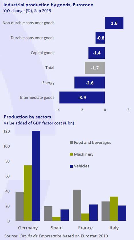 Industrial-production-by-goods-Eurozone-Business-at-a-glance-November-2019-Circulo-de-Empresarios