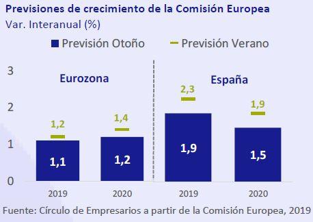 Previsiones-de-crecimiento-comision-europea-asi-esta-la-economia-noviembre-2019-Circulo-de-Empresarios