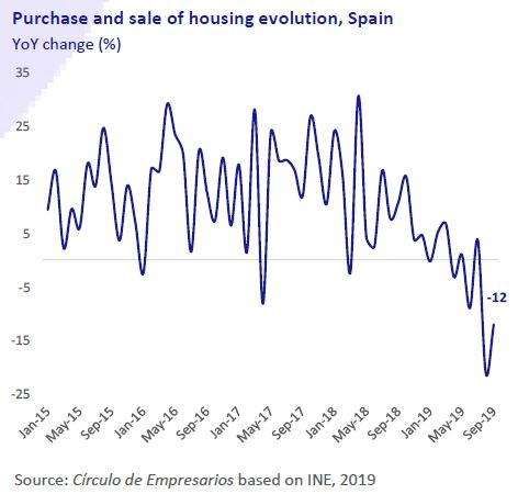 Purchase-and-sale-of-housing-evolution-Spain--Business-at-a-glance-November-2019-Circulo-de-Empresarios