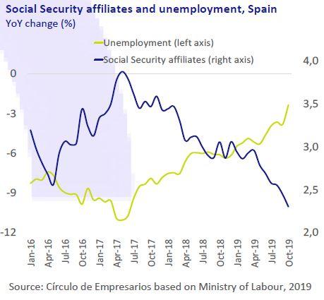 Social-Security-affiliates-and-unemployment-Spain-Economy-at-a-glance-November-2019-Circulo-de-Empresarios