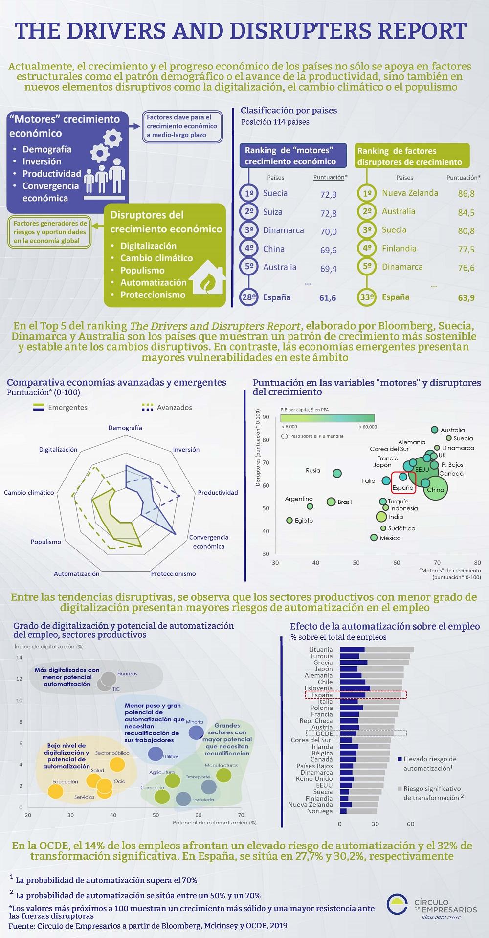 THE-DRIVERS-AND-DISRUPTERS-REPORT-Español-Noviembre-2019-Circulo-de-Empresarios
