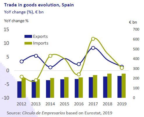 Trade-in-goods-evolution-Spain-Business-at-a-glance-November-2019-Circulo-de-Empresarios