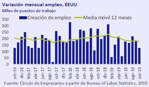 Variacion-mensual-empleo-EEUU-asi-esta-la-economia-noviembre-2019-Circulo-de-Empresarios