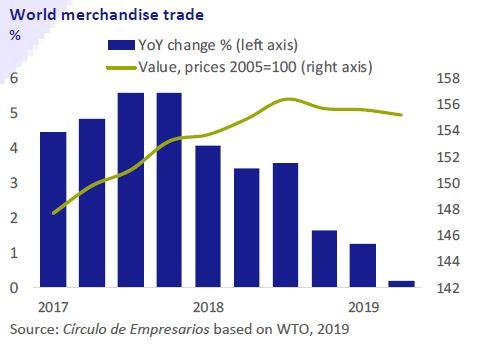 World-mechandise-trade-Business-at-a-glance-November-2019-Circulo-de-Empresarios