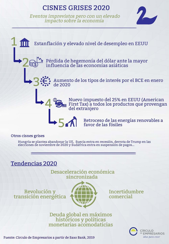 Cisnes-grises-2020-infografia-Circulo-de-Empresarios