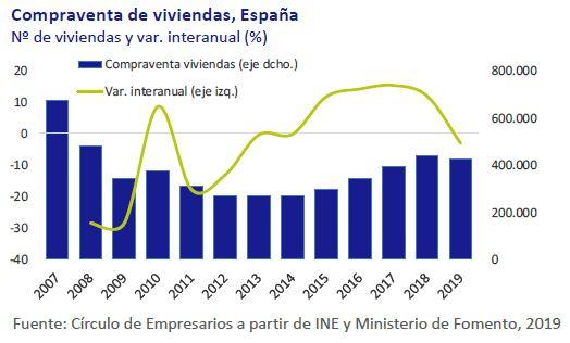 Compraventa-de-viviendas-España-asi-esta-la-economia-diciembre-2019-Circulo-de-Empresarios