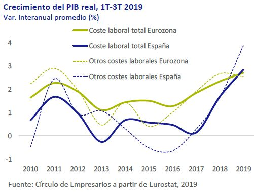 Crecimiento-PIB-real-1T-3T-2019-asi-esta-la-economia-diciembre-2019-Circulo-de-Empresarios