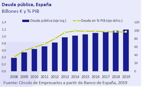 Deuda-publica-España-asi-esta-la-economia-diciembre-2019-Circulo-de-Empresarios