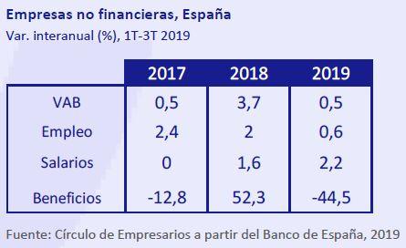Empresas-no-financieras-España-asi-esta-la-empresa-diciembre-2019-Circulo-de-Empresarios