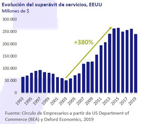 Evolucion-del-superavit-de-servicios-EEUU-asi-esta-la-empresa-diciembre-2019-Circulo-de-Empresarios