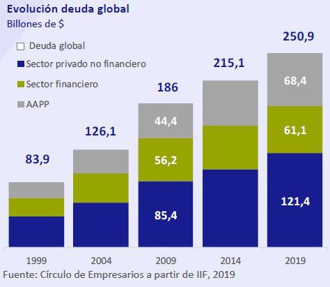 Evolucion-deuda-global-asi-esta-la-empresa-diciembre-2019-Circulo-de-Empresarios