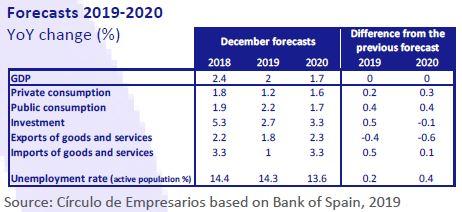 Forecasts-2019-2020-Economy-at-a-glance-December-2019-Circulo-de-Empresarios