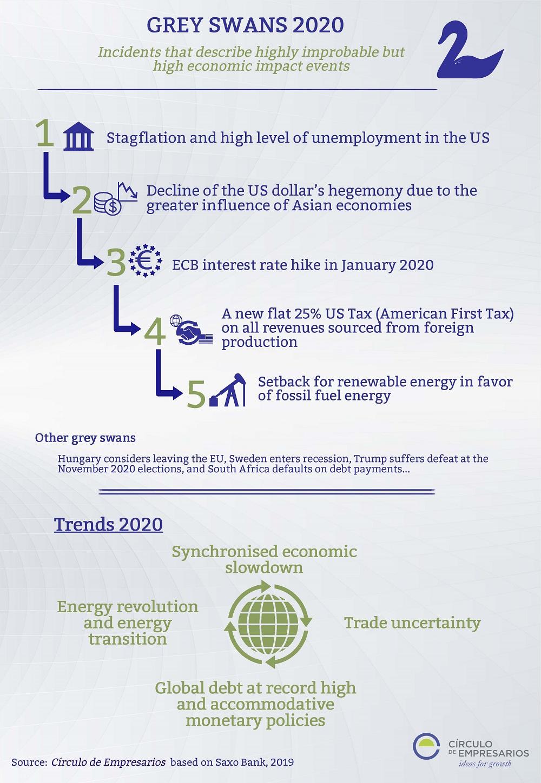 Grey-swans-2020-infografia-Circulo-de-Empresarios