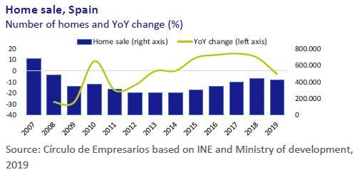 Home-sale-Spain-Economy-at-a-glance-December-2019-Circulo-de-Empresarios
