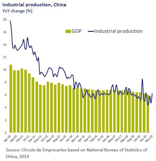 Industrial-production-China-Economy-at-a-glance-December-2019-Circulo-de-Empresarios