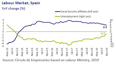 Labour-Market-Spain-Business-at-a-glance-December-2019-Circulo-de-Empresarios