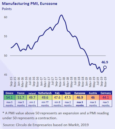 Manufacturing-PMI-Eurozone-Business-at-a-glance-December-2019-Circulo-de-Empresarios