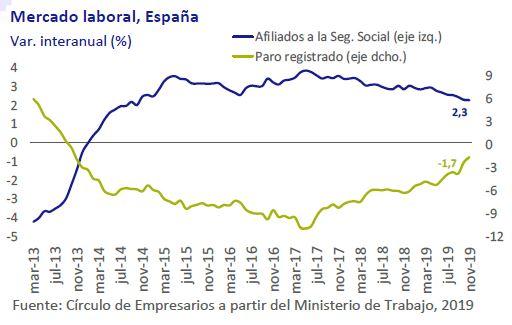 Mercado-Laboral-España-asi-esta-la-empresa-diciembre-2019-Circulo-de-Empresarios