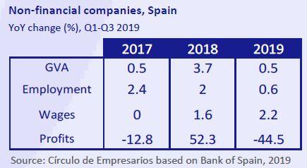 Non-Financial-Companies-Spain-Business-at-a-glance-December-2019-Circulo-de-Empresarios