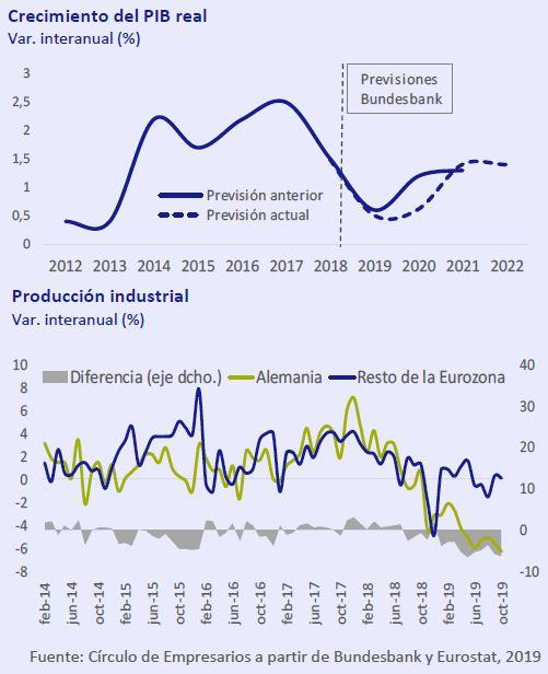 PIB-real-Produccion-Industrial-asi-esta-la-economia-diciembre-2019-Circulo-de-Empresarios