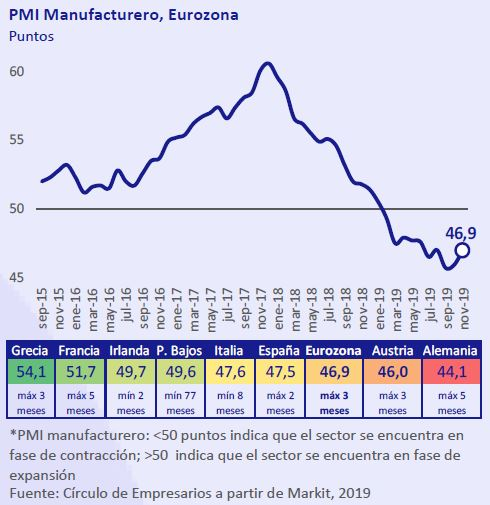 PMI-Manufacturero-Eurozona-asi-esta-la-empresa-diciembre-2019-Circulo-de-Empresarios