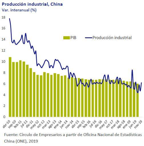 Produccion-industrial-China-asi-esta-la-economia-diciembre-2019-Circulo-de-Empresarios